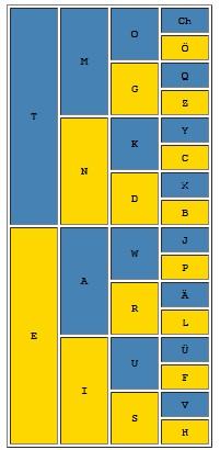 Morseova abeceda tabulka
